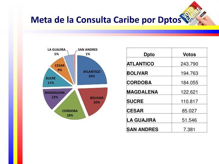 Meta de la Consulta Caribe por Dptos