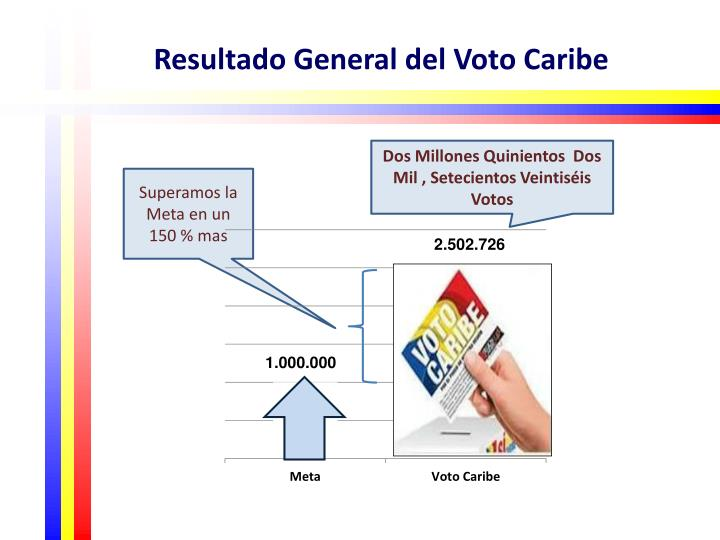 Resultado General del Voto Caribe