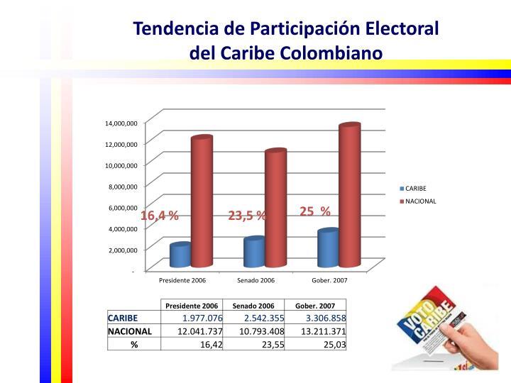 Tendencia de Participación Electoral