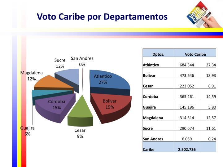Voto Caribe por Departamentos