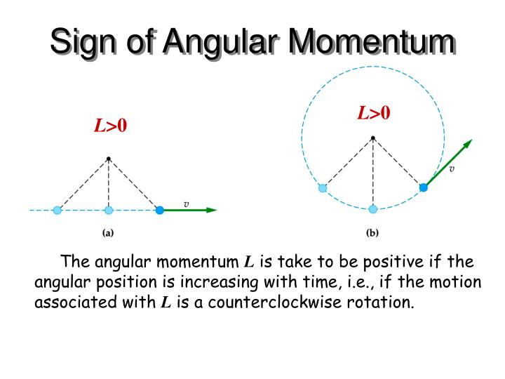 Sign of Angular Momentum