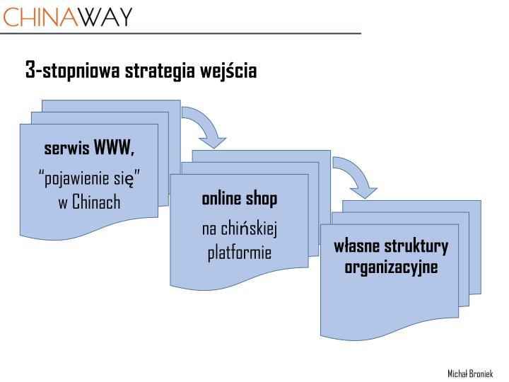3-stopniowa strategia wejścia
