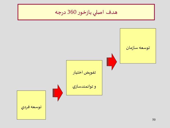توسعه سازمان