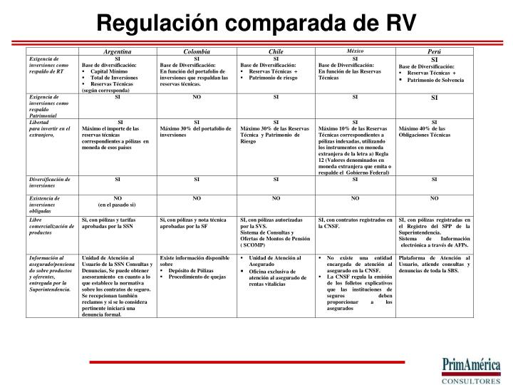 Regulación comparada de RV
