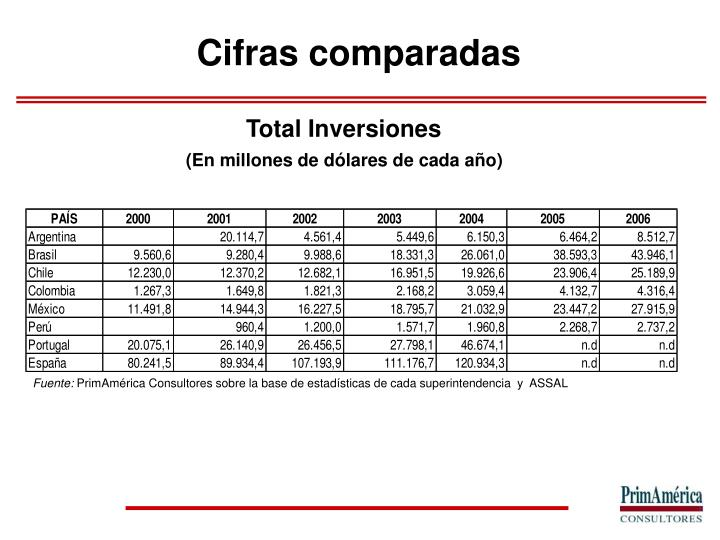 Total Inversiones