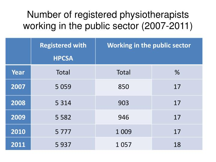 Number of registered physiotherapists working in the public sector (2007-2011)