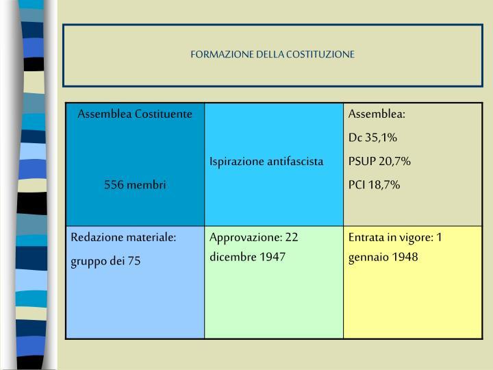 FORMAZIONE DELLA COSTITUZIONE