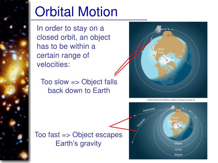 Orbital Motion