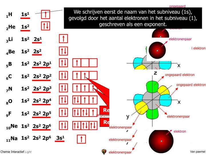 We schrijven eerst de naam van het subniveau (1s), gevolgd door het aantal elektronen in het subniveau (1), geschreven als een exponent.