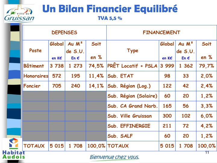 Un Bilan Financier Equilibré