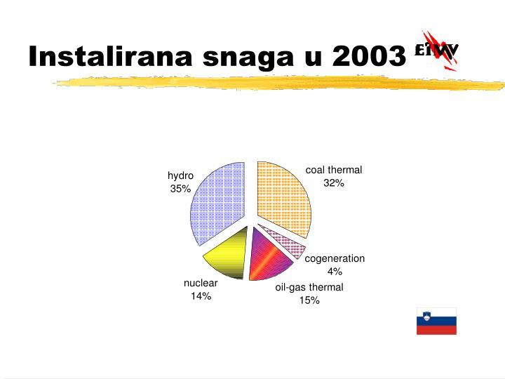 Instalirana snaga u 2003