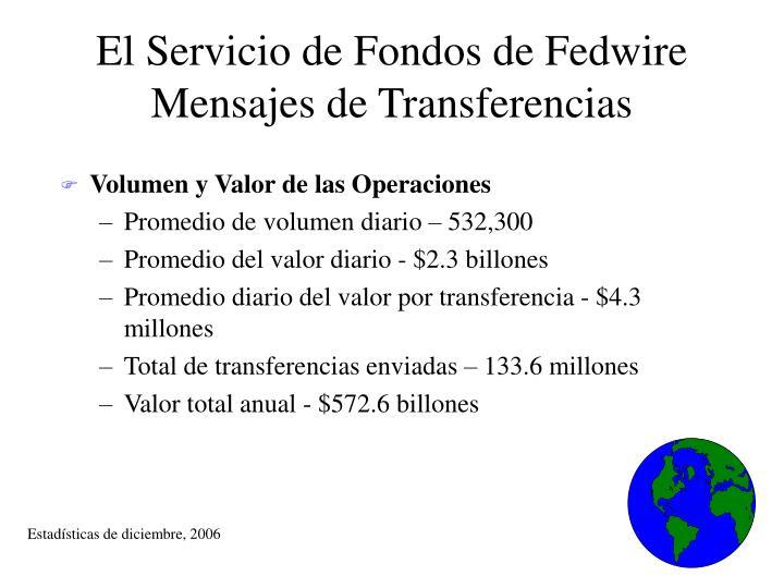 El Servicio de Fondos de Fedwire