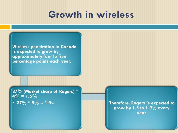 Growth in wireless