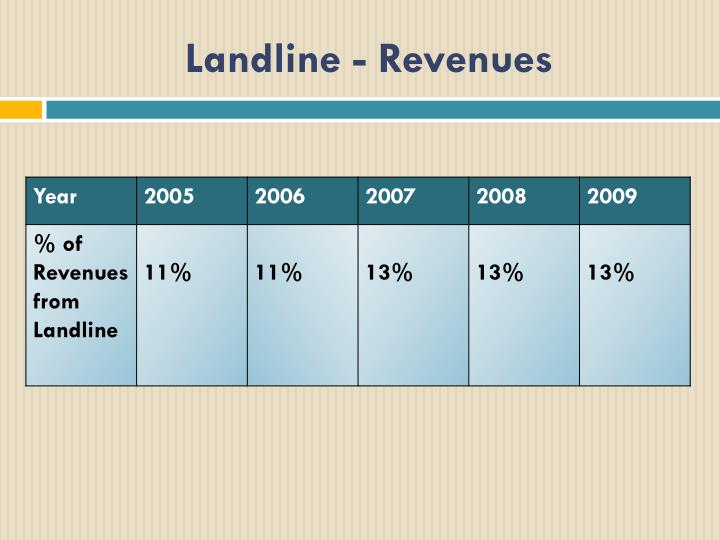 Landline - Revenues