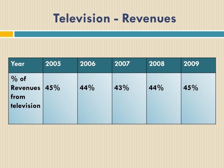 Television - Revenues