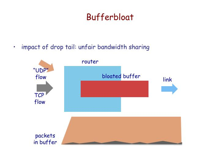 Bufferbloat