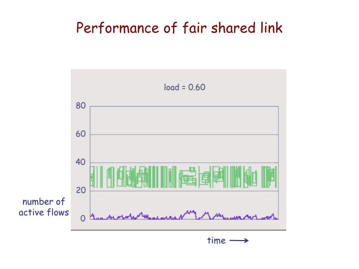 Performance of fair shared link