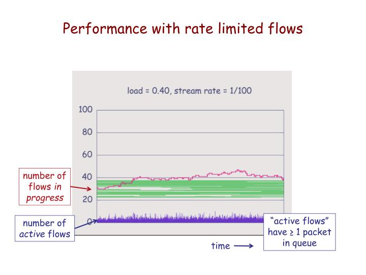 Performance with rate limited flows