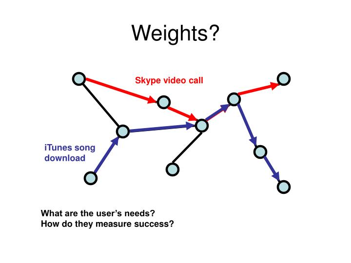 Weights?