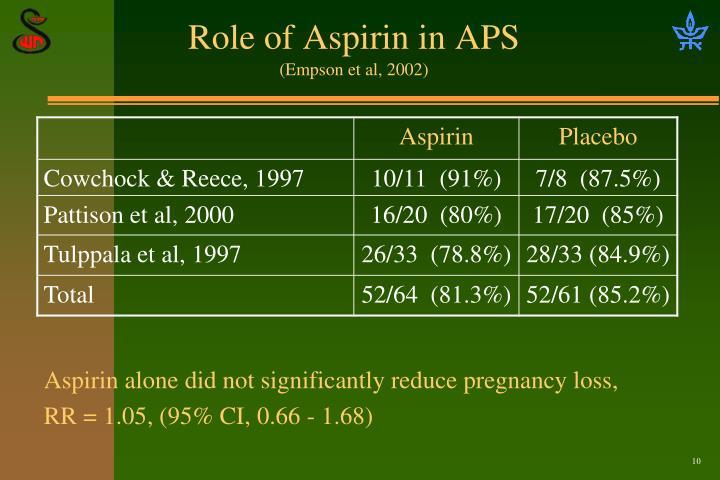 Role of Aspirin in APS