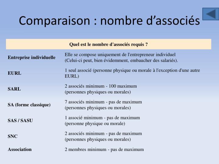Comparaison : nombre d'associés