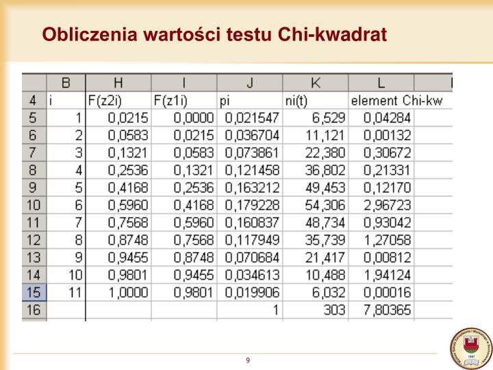 Obliczenia wartości testu Chi-kwadrat