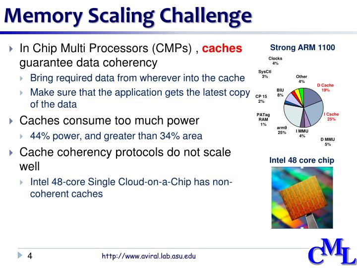 Memory Scaling Challenge