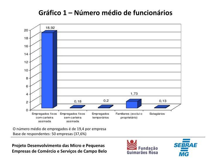 Gráfico 1 – Número médio de funcionários