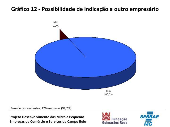 Gráfico 12 - Possibilidade de indicação a outro empresário