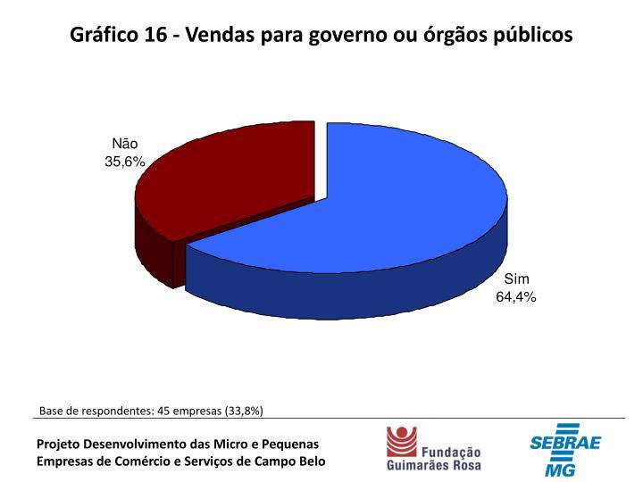 Gráfico 16 - Vendas para governo ou órgãos públicos
