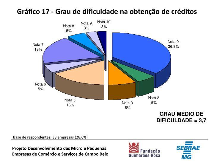 Gráfico 17 - Grau de dificuldade na obtenção de créditos