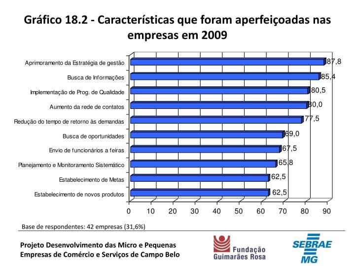 Gráfico 18.2 - Características que foram aperfeiçoadas nas empresas em 2009