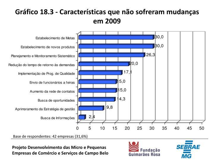 Gráfico 18.3 - Características que não sofreram mudanças em 2009