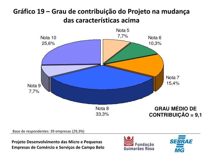 Gráfico 19 – Grau de contribuição do Projeto na mudança das características acima