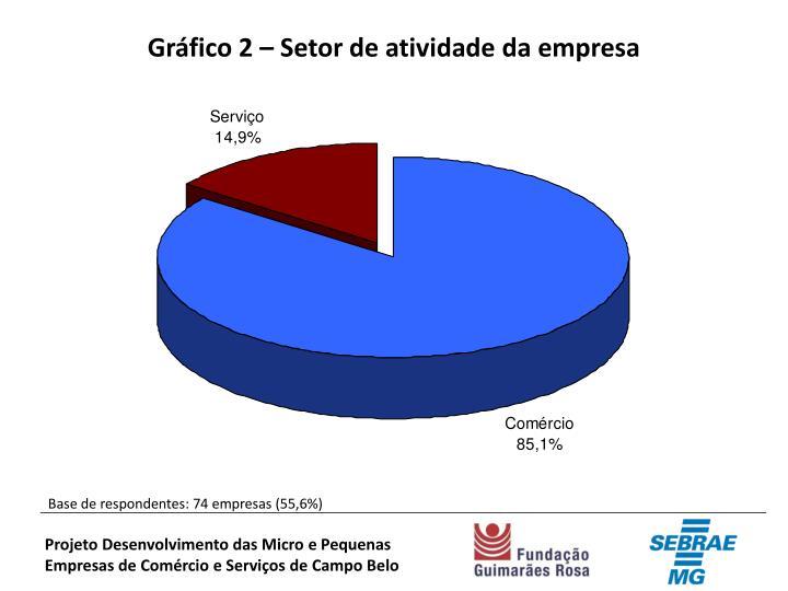 Gráfico 2 – Setor de atividade da empresa