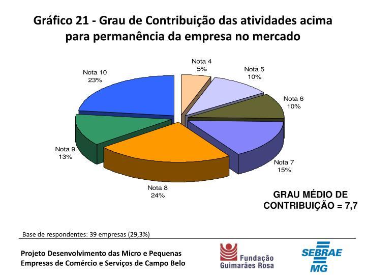 Gráfico 21 - Grau de Contribuição das atividades acima para permanência da empresa no mercado
