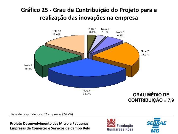 Gráfico 25 - Grau de Contribuição do Projeto para a realização das inovações na empresa