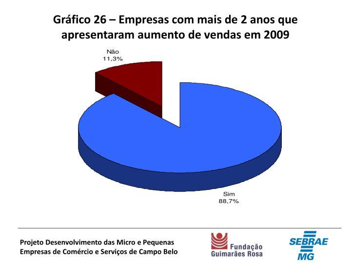 Gráfico 26 – Empresas com mais de 2 anos que apresentaram aumento de vendas em 2009