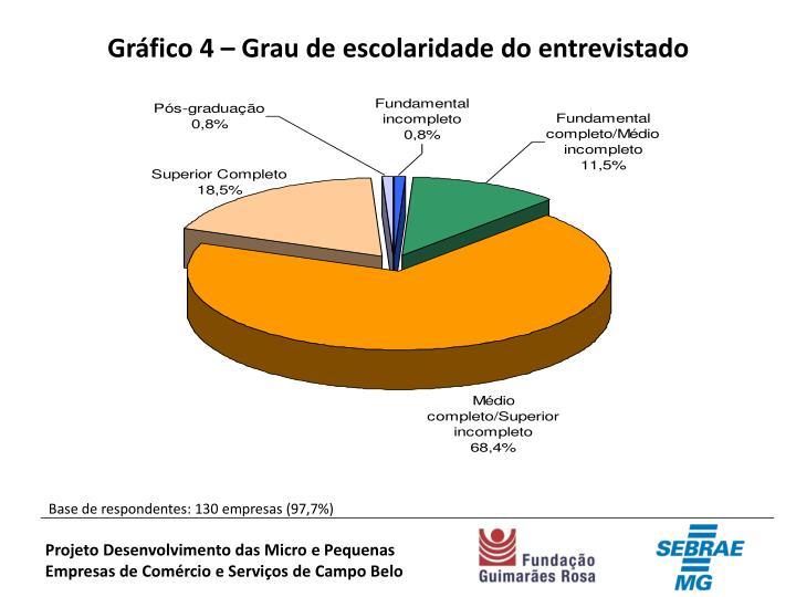 Gráfico 4 – Grau de escolaridade do entrevistado