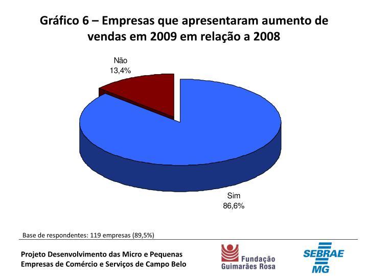 Gráfico 6 – Empresas que apresentaram aumento de vendas em 2009 em relação a 2008