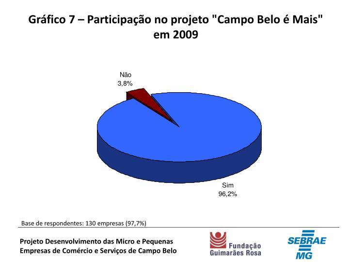 """Gráfico 7 – Participação no projeto """"Campo Belo é Mais"""""""