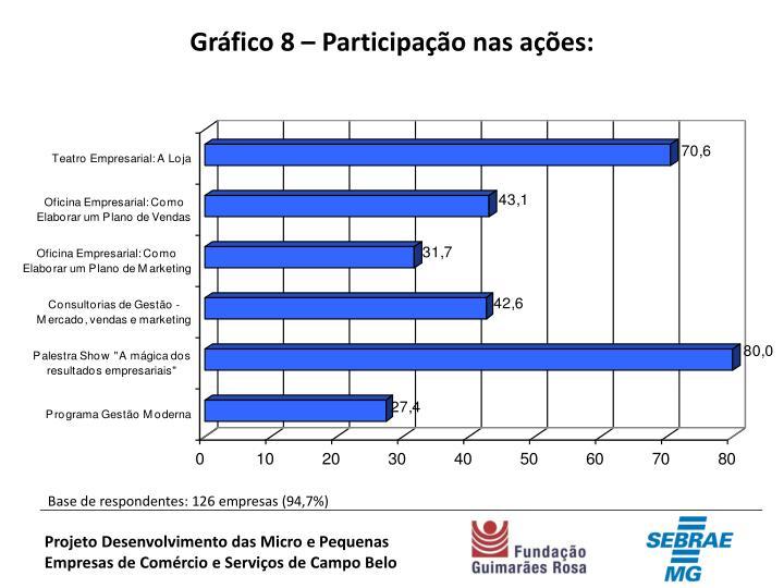 Gráfico 8 – Participação nas ações: