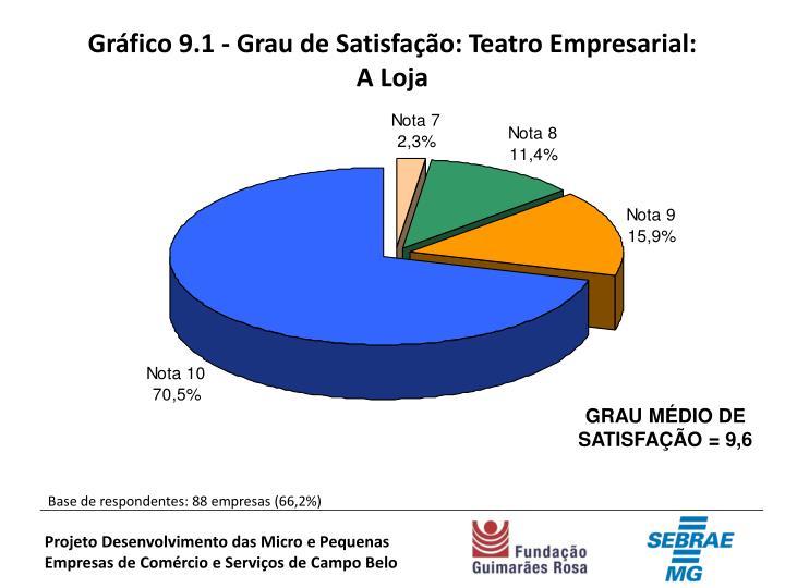 Gráfico 9.1 - Grau de Satisfação: Teatro Empresarial: