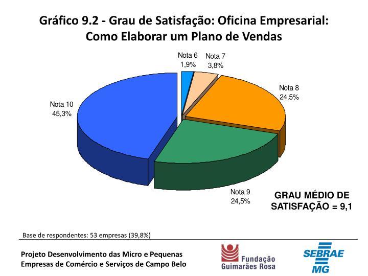 Gráfico 9.2 - Grau de Satisfação: Oficina Empresarial: Como Elaborar um Plano de Vendas