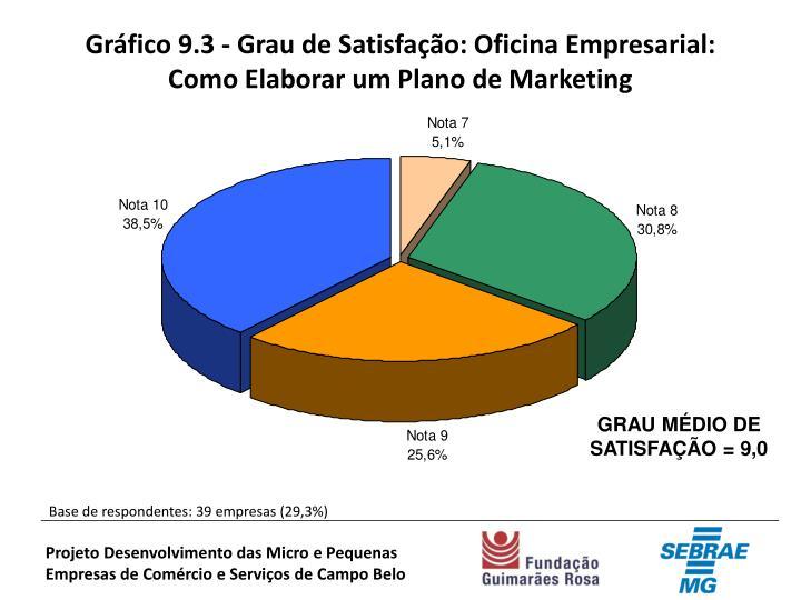Gráfico 9.3 - Grau de Satisfação: Oficina Empresarial: Como Elaborar um Plano de Marketing