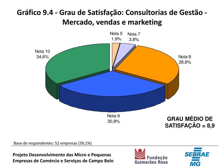 Gráfico 9.4 - Grau de Satisfação: Consultorias de Gestão - Mercado, vendas e marketing