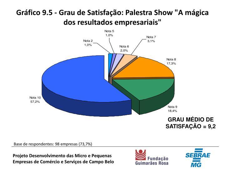 """Gráfico 9.5 - Grau de Satisfação: Palestra Show """"A mágica dos resultados empresariais"""""""