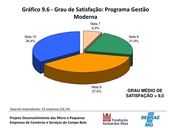 Gráfico 9.6 - Grau de Satisfação: Programa Gestão Moderna