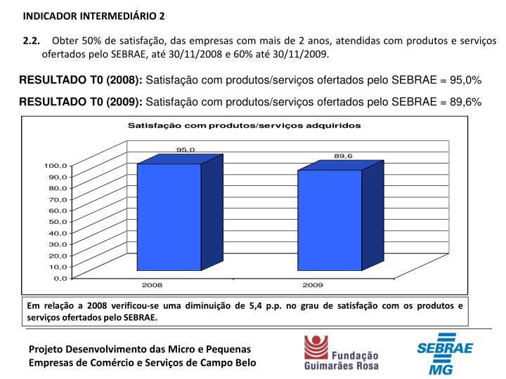 INDICADOR INTERMEDIÁRIO 2