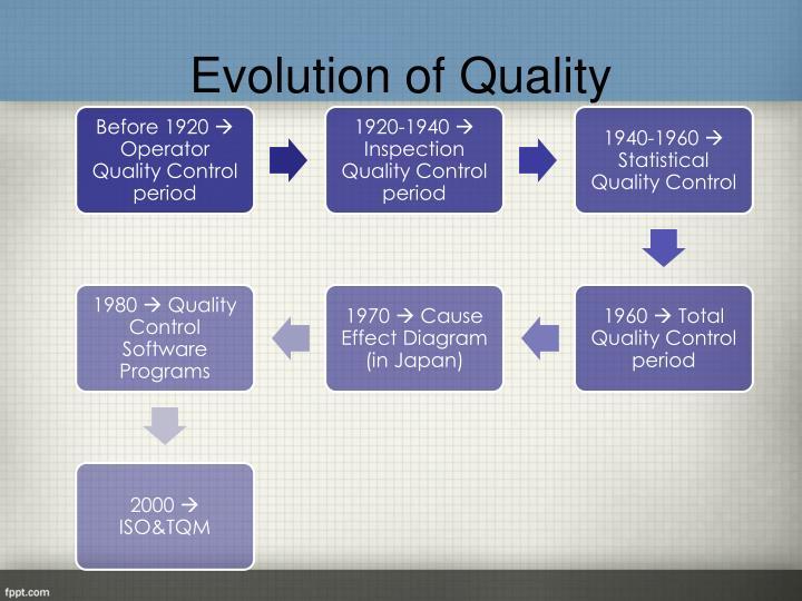 Evolution of Quality
